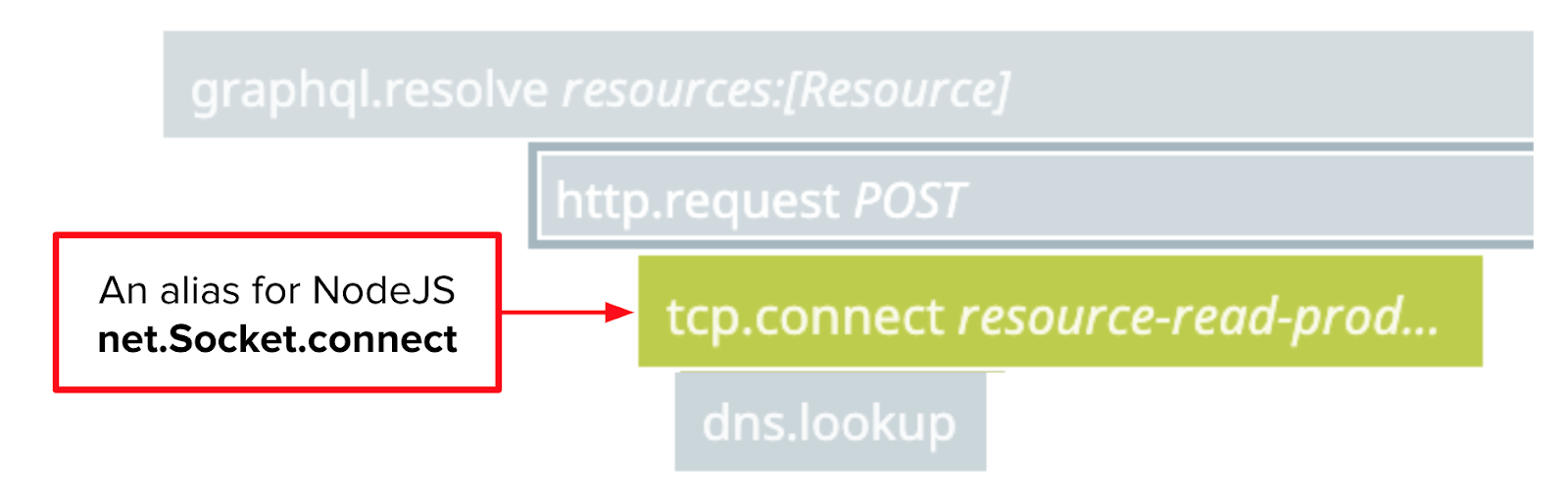 net.Socket.connect is aliased as tcp.connect